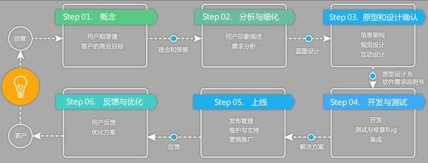 汕头app,汕头网站,汕头安卓,汕头苹果开发流程_最专业
